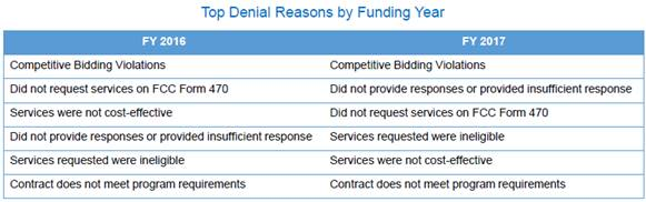 Top 6 reasons for E-rate Funding Denials