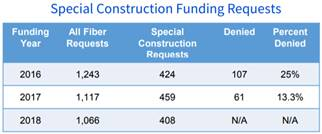 E-rate Special Construction Funding Requests