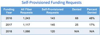 E-rate Self-Provisioned Funding Requests