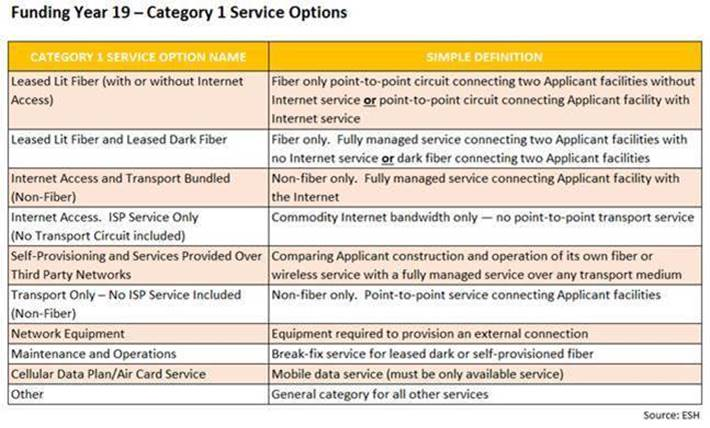 E-rate Category 1 Service Options