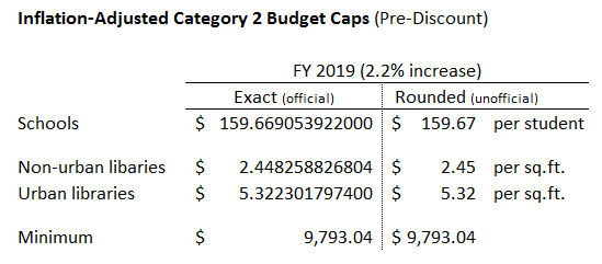 inflation-adjusted Category 2 budget factors