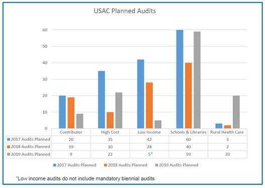 USAC Planned Audits