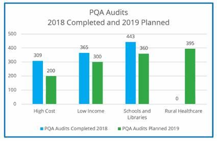 PQA Audits