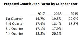 """proposed Universal Service Fund (""""USF"""") contribution factor by calendar year"""