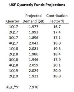 chart of USF quarterly fund projections