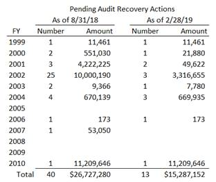 chart of pending USAC audit recovery actions