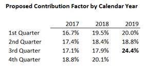 Proposed 3Q19 USF Contribution Factor