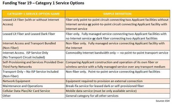Funding Year 19 - Category 1 Service Options