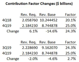 USF Quarterly Contribution Factor Changes