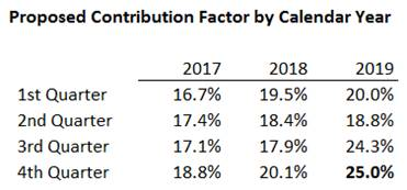 Proposed USF Contribution Factor by Calendar Year