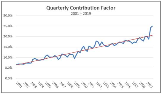 Universal Service Fund quarterly contribution factor