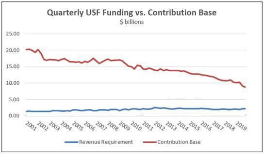 Quarterly USF Funding vs. Contribution Base