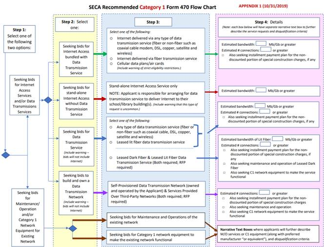 State E-Rate Coordinators' Alliance (SECA) Recommended Category 1 Form 470 Flow Chart