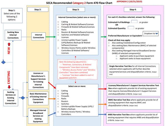 State E-Rate Coordinators' Alliance (SECA) Recommended Category 2 Form 470 Flow Chart