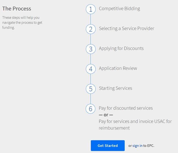 Simplified step-by-step diagram of the bidding, application, and invoicing process with a link to a more detailed explanation.