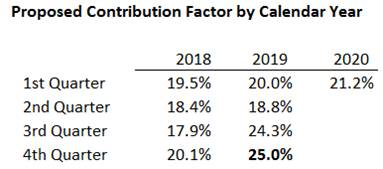 E-rate  Proposed Contribution Factor by Calendar Year