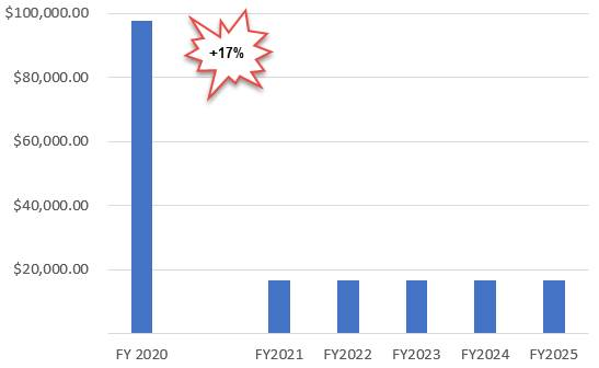 E-Rate Category 2 School Budget Comparison (500 students)Category 2 School Budget Comparison (500 students)