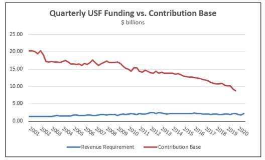 Quarterly USF Contribution Factor vs Contribution Base