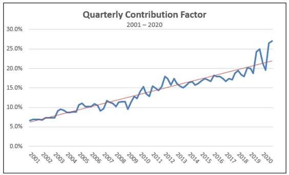 USF Quarterly Contribution Factor Q4 2020