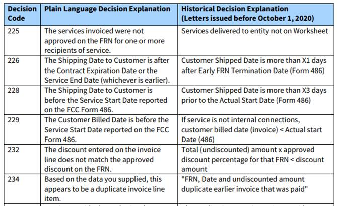 USAC's posted E-rate Invoice Decision Code Table
