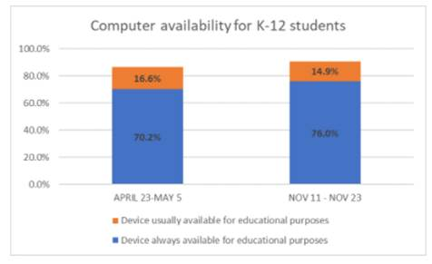 Digital Tools & Learning by the Benton Institute - computer availability for K-12 students