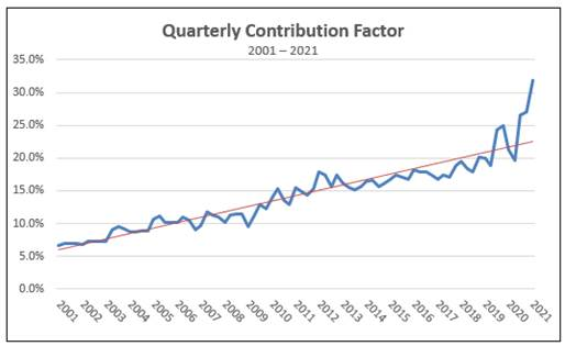 Graph of proposed first quarter 2021 Universal Service Contribution Factor