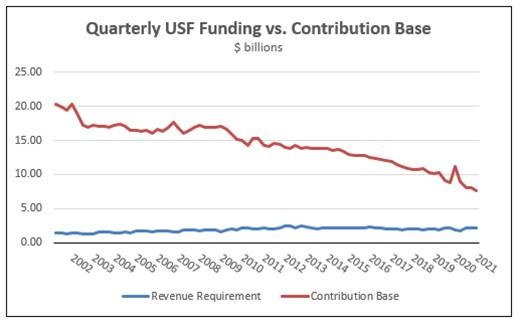 Graph of Quarterly USF Funding vs. Contribution Base
