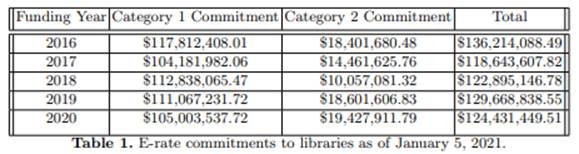 E-rate commitments to libraries as of January 5, 2021.