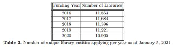 Number of unique library entities applying for E-rate per year as of January 5, 2021.
