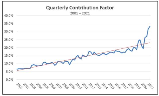 USF Quarterly Contribution Factor 2001 - 2021