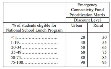 Emergency Connectivity Fund Prioritizatin Matric