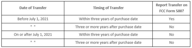 E-rate Equipment Disposal and Transfer Reminders: