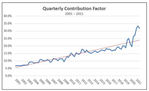 USF Quarterly Contribution Factor Down From High
