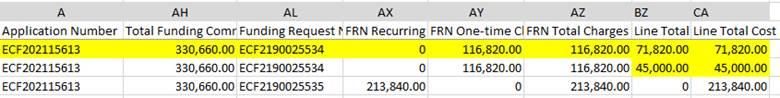 ECF Form 471 Dataset