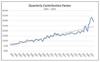 USF Quarterly Contribution Factor for 4Q21